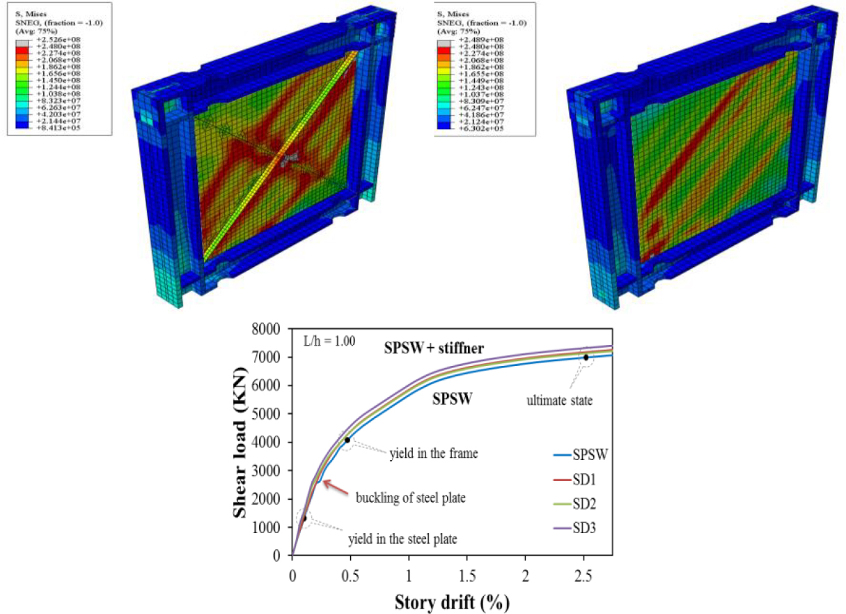 the effect of diagonal stiffeners on the behaviour of stiffened